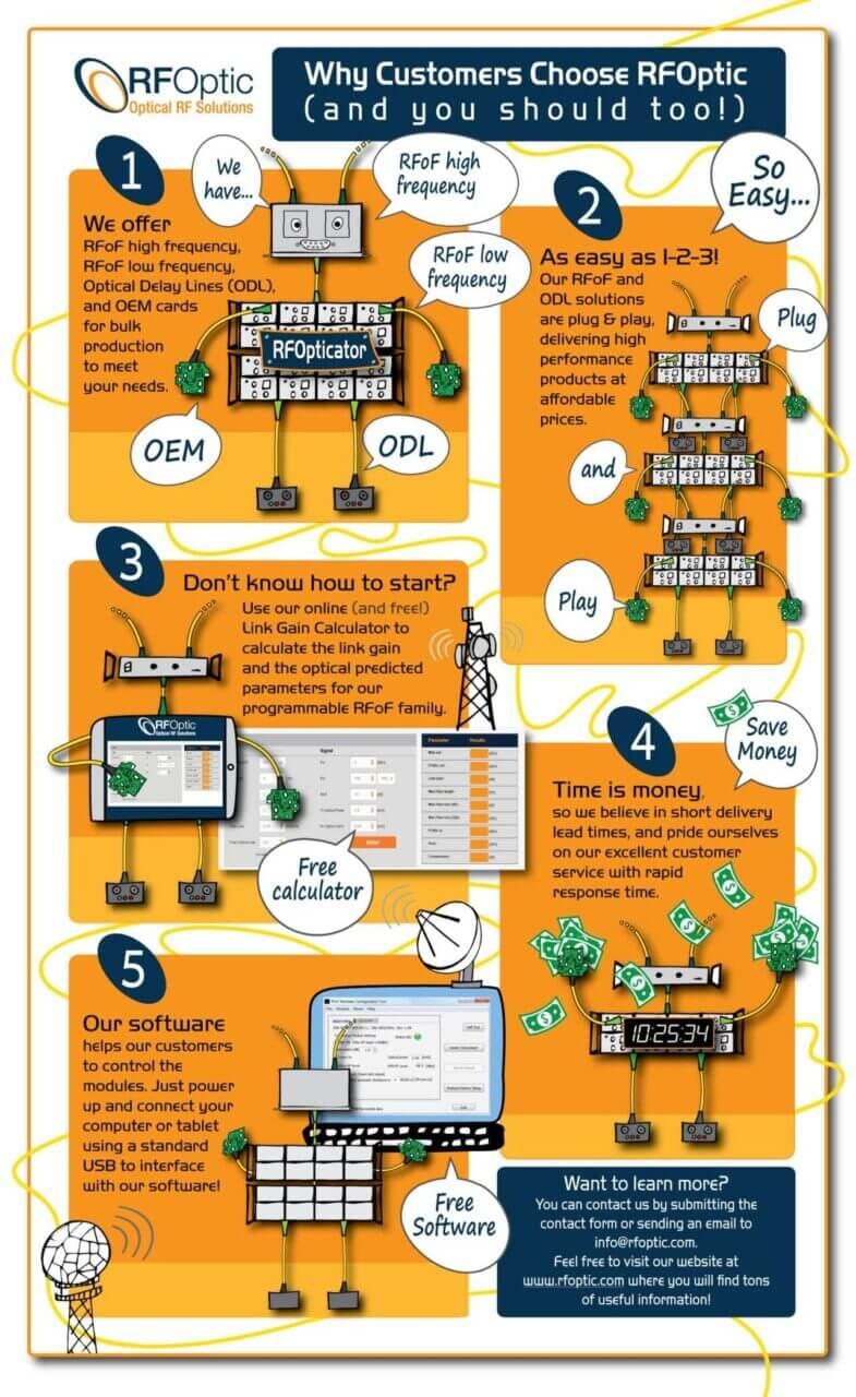 rfoptic-infographics-feb2019